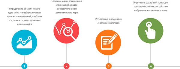 Поисковое продвижение сайта зачем интернет маркетинг поисковое продвижение сайта bbs