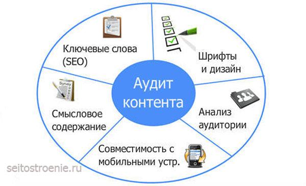 анализ контента сайта