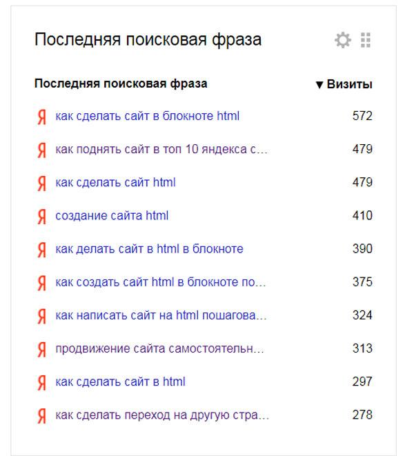 выдача Яндекс ключевые слова