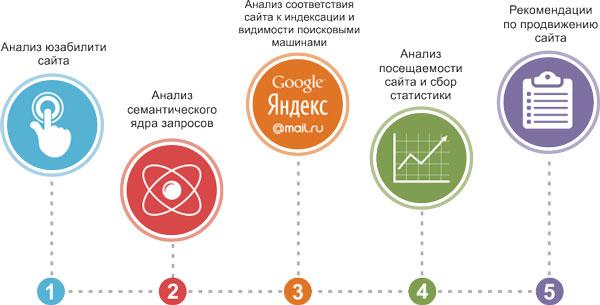seo оптимизация сайта и комплексное продвижение сайтов