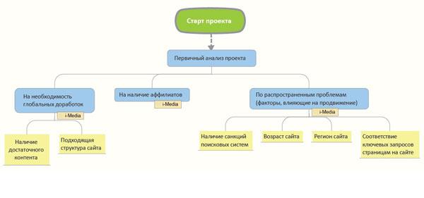 этапы внутренней оптимизации
