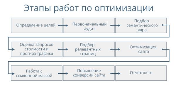 этапы оптимизации ресурса самостоятельно