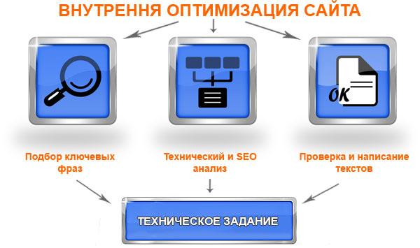 первичная seo оптимизация веб ресурса