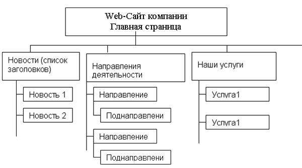 страница сайта по предоставлению услуг