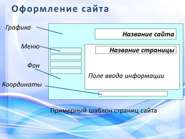 структура страницы сайта